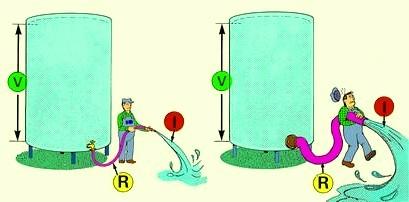 Entonces según lo que predice la ley de Ohm, sucederá que un aumento de la tensión (mayor Altura de agua) o una disminución de la Resistencia (un tubo de más diámetro), provocará un aumento proporcional de la corriente eléctrica (un mayor caudal de agua).