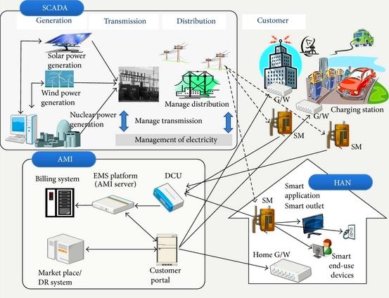 La intención es tener mayores beneficios medioambientales, dado que las tecnologías de redes inteligentes ayudarán a los operadores de generación, transmisión y distribución a aprovechar mucho mejor los activos que ya poseen.