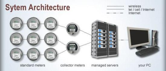 Algunos ejemplos incluyen, adquisición de datos sobre detección de fugas, incremento en la frecuencia de toma de lecturas y facturación, adquisición de herramientas para el análisis profundo del sistema de distribución de energía eléctrica.