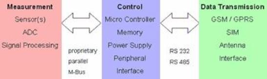 A continuación se representa en bloques funcionales un medidor electrónico con interfase serial.