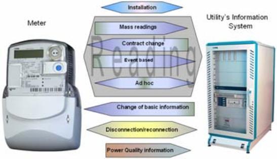 SMART METERS: Incorpora la opción de conexión / desconexión remota del suministro al cliente, además de informar los parámetros respecto de la calidad de la energía como tensión, corriente, factor de potencia y frecuencia.