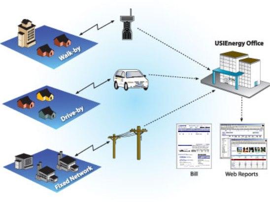 Por lo general las empresas de servicios eligen en primera instancia puntos de medición de tipo industrial y de tipo comercial para iniciar con sistemas AMR.