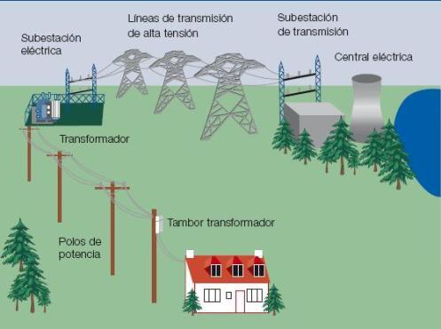 Figura 1 - Los sistemas de transmisión y distribución conectan las centrales eléctricas con los usuarios finales (fuente: www.howstuffworks.com)