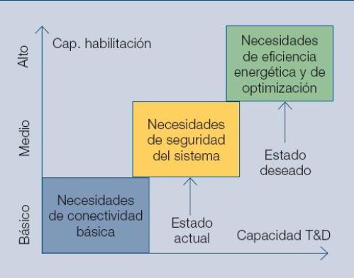 Figura 4 - Los tres niveles de servicios proporcionados por los sistemas de transmisión y distribución.