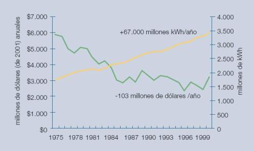 Figura 5 - La inversión en transmisión va por detrás del crecimiento de la demanda de electricidad (fuente: EEI)