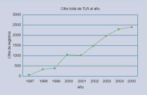 Figura 8 - Pérdidas de transmisión y distribución en Estados Unidos, 2001–2005 (fuente: EIA)
