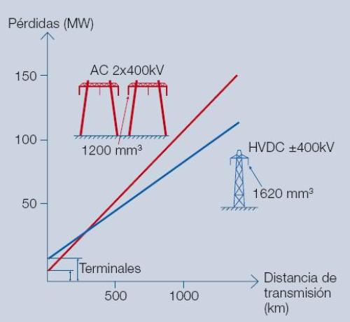 Figura 7 - Las líneas HVDC tienen menos pérdidas por transmisión a larga distancia que las líneas HVAC.