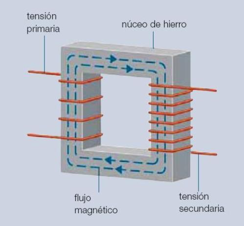Figura 13 - Principio del transformador (fuente: Precision Graphics)