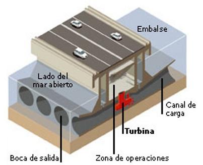 La única que ha alcanzado un cierto grado de implementación es la energía de las mareas.