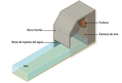 La Energía undimotriz es la energía producida por el movimiento de las olas. Es menos conocida y extendida que la maremotriz, pero cada vez se aplica más.