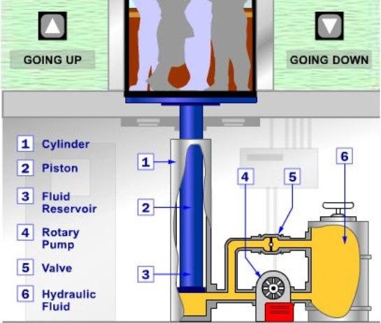 Los ascensores hidráulicos convencionales (relación 1:1) se montan directamente sobre un émbolo o pistón que se mueve dentro de un cilindro enterrado, cuya profundidad debe ser igual a la del recorrido del ascensor.