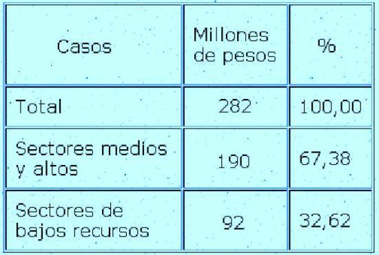 Cuadro 3 - Pérdida anual del servicio eléctrico por consumo clandestino, según condición del consumidor, 1992. (En millones de pesos) -  Fuente: Elaboración propia con datos de Clarín, 18/01/ 1993