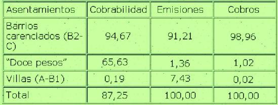 Cuadro 4 -  EDESUR: Acuerdo Marco: Cumplimientos por tipo de usuarios 1994-1998. En porcentaje - Fuente: Elaborado con información provista por EDESUR