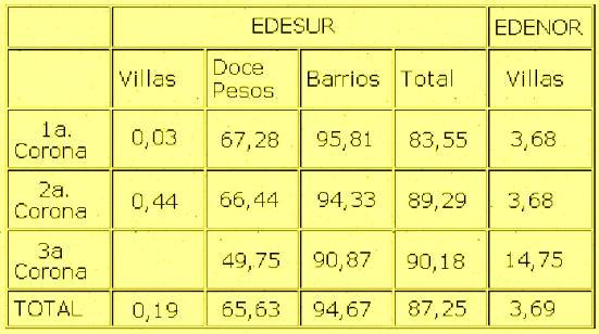 Cuadro 5 -  EDESUR y EDENOR: Cobrabilidad por Corona metropolitana a junio de 1998* - Fuente: Elaborado con datos proporcionados por EDESUR y ENRE.
