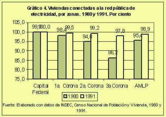 Viviendas conectadas a la red publica de electricidad por zonas (1980 y 1991) en porcentaje.