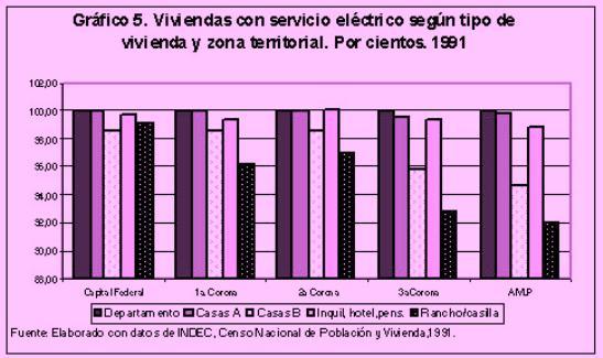 Viviendas con servicio eléctrico según tipo de vivienda y zona territorial. Por cientos 1991