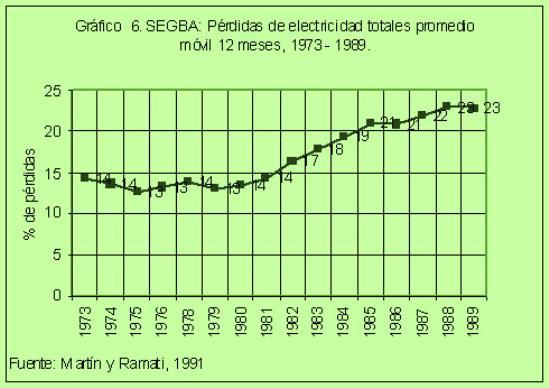 SEGBA: Pérdidas de electricidad totales promedio móvil 12 meses (1973-1989)