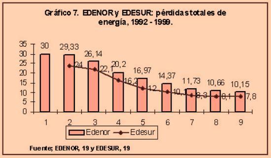 Edenor y Edesur: Pérdidas totales de energía (1992-1999)