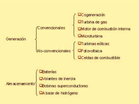 Figura 1. Tecnologías de GD.