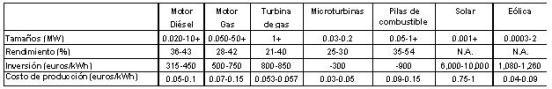 Tabla 1.- Características principales de las diferentes tecnologías.