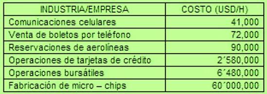 Tabla 3. Estimación de costos de interrupciones por tipo de empresa.