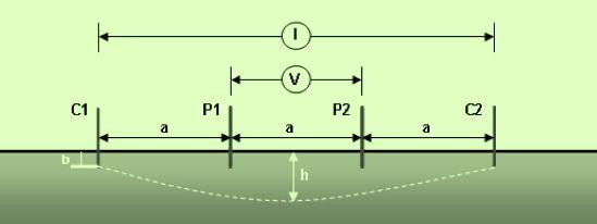 Este método consiste en introducir cuatro electrodos de prueba en línea recta y separados a distancias iguales (a), enterrados a una profundidad (b) que es igual a la vigésima parte de la separación de los electrodos de prueba.