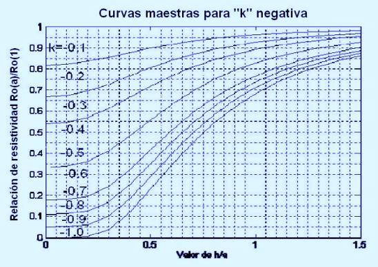 Fig. 4. Curvas Maestras para k Negativa. Suelo Biestratificado.