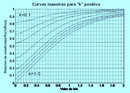 Fig. 5 Curvas Maestras para k Positiva. Suelo Biestratificado.