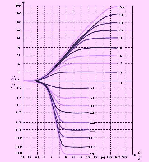 Fig. 6. Curvas de Sunde's