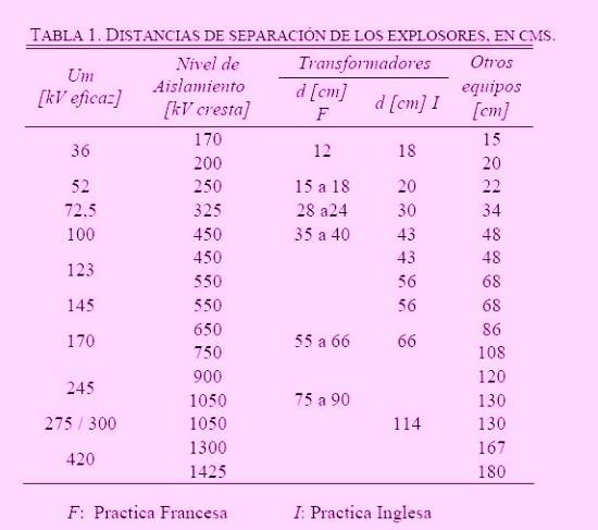 Aunque los valores de ajuste de las distancias de separación de los explosores varían de acuerdo a las estipulaciones en los diferentes países y a las condiciones particulares de la instalación, las distancias comúnmente utilizadas para la protección de los transformadores de potencia y demás aparatos, en función de la tensión de servicio y del nivel de aislamiento se indican en la siguiente tabla.