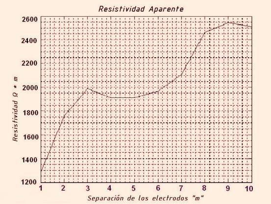 Fig. 2. Problema de las dos Capas.