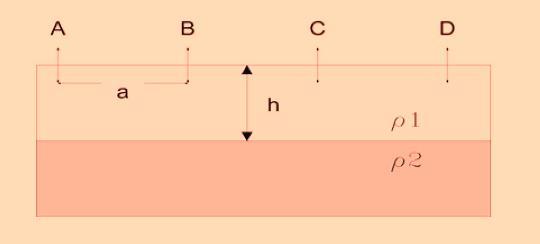 Fig. 3. Configuración de Wenner y el Problema de las dos Capas.