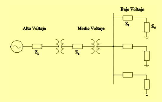 Figura 1. Diagrama unifilar simplificado de la red eléctrica y la conexión con usuarios.