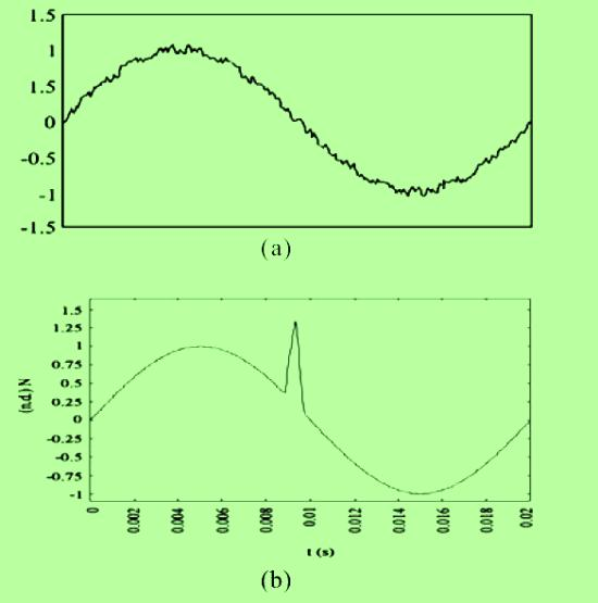 Figura 2. (a) Ruido eléctrico presente en la señal senoidal proporcionada por la red eléctrica, (b) Impulso eléctrico.
