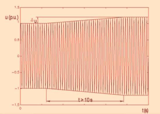 Figura 3(a). Variación lenta de tensión.