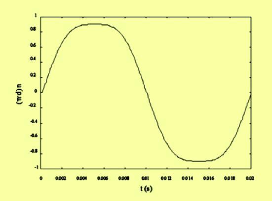 Figura. 7. Forma de onda de tensión con gran distorsión armónica.