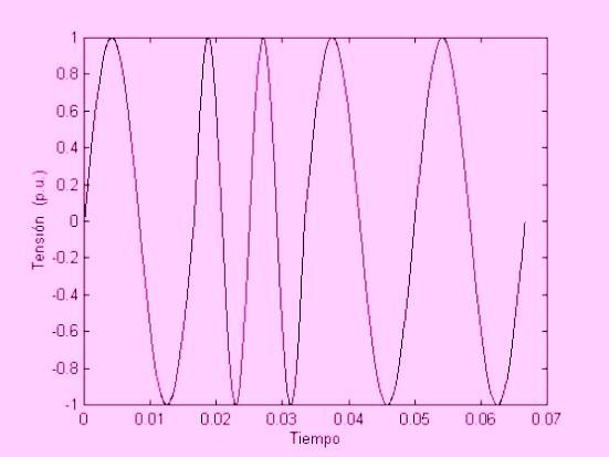 Figura 8. Forma de onda de tensión con variación de frecuencia.