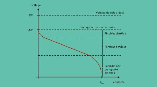 Seguidamente se muestra una curva típica corriente-voltaje para una PEMFC alimentada por hidrógeno.