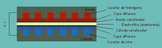 La siguiente figura muestra los componentes de una pila de combustible de electrolito polimérico, PEMFC.