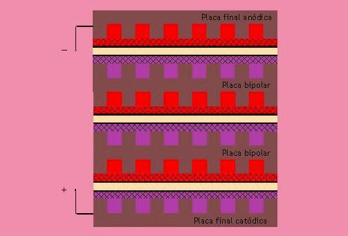 Un ejemplo interesante es el de la pila de combustible de óxido sólido tubular de Siemens Westinghouse.