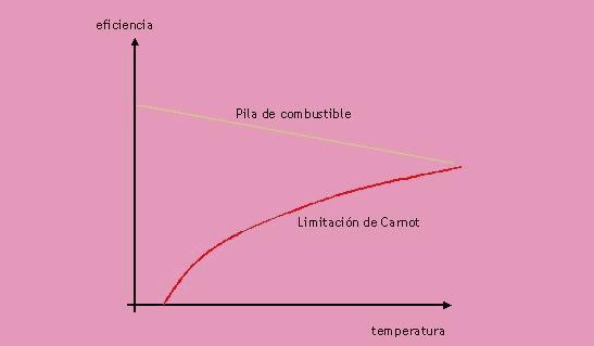 Sin embargo, las pilas de combustible poseen una alta eficiencia en un amplio intervalo de temperatura y potencia, siendo de esta manera perfectas para ciclos de carga dinámicos. Una alta eficiencia a cargas muy pequeñas es especialmente apreciada.