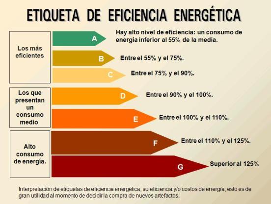 Busque la unidad que tenga mayor índice de eficiencia de energía (EER, por sus siglas en inglés). Un EER de 8 es considerado bueno y uno de 10 o mas excelente.