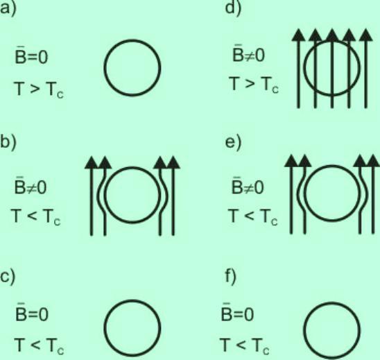 Ahora consideremos que la transición, además de llevar la muestra a un estado de resistencia eléctrica cero, nos indica la existencia del efecto Meissner-Oschenfeld.