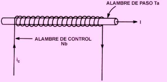 Esquema que muestra al criotrón o relevador superconductor.