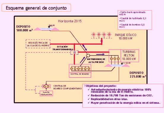 La demanda eléctrica prevista para el diseño es 48 GWh/año en el año 2.015, basada en la planificación energética de Canarias PECAN 2006.