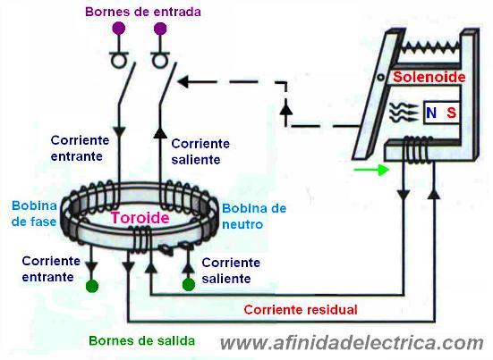 El disyuntor bipolar incorpora en su interior un transformador toroidal, en él se conectan arrollamientos o bobinas de fase y neutro y un hilo de mando que incorpora en sus extremos un solenoide.