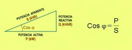 El factor de potencia, FP o cosφ  (coseno fi) de un circuito de corriente alterna se calcula como el cociente entre la potencia activa P y la potencia aparente S.
