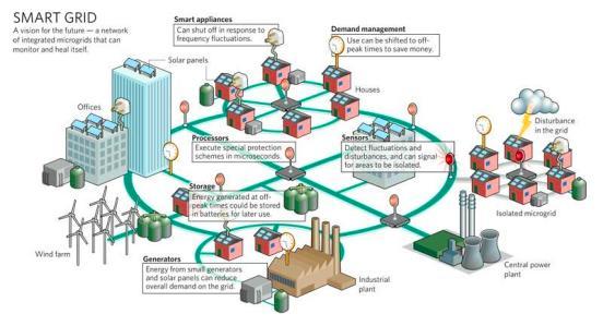 Es así que las redes de telecomunicaciones por fibra óptica cuentan con sistemas de respaldo inalámbricos (sistemas de radio punto-a-punto o punto multipunto, sistemas WiFi o WiMax, Microondas, Enlaces Satelitales, etc.) con el fin de garantizar la disponibilidad y confiabilidad de la red.