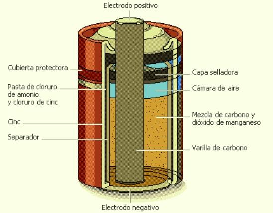 Las células primarias ordinariamente llamadas pilas producen electricidad en un proceso químico irreversible, y es necesario eliminarlas y sustituirlas cuando se agotan.