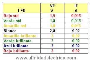 """Estas características deberán ser solicitadas al adquirir los LEDs. En el caso de no disponer de ellas, se podrán utilizar para los cálculos los valores """"genéricos"""" de la siguiente tabla según el color y el brillo del LED buscando:"""